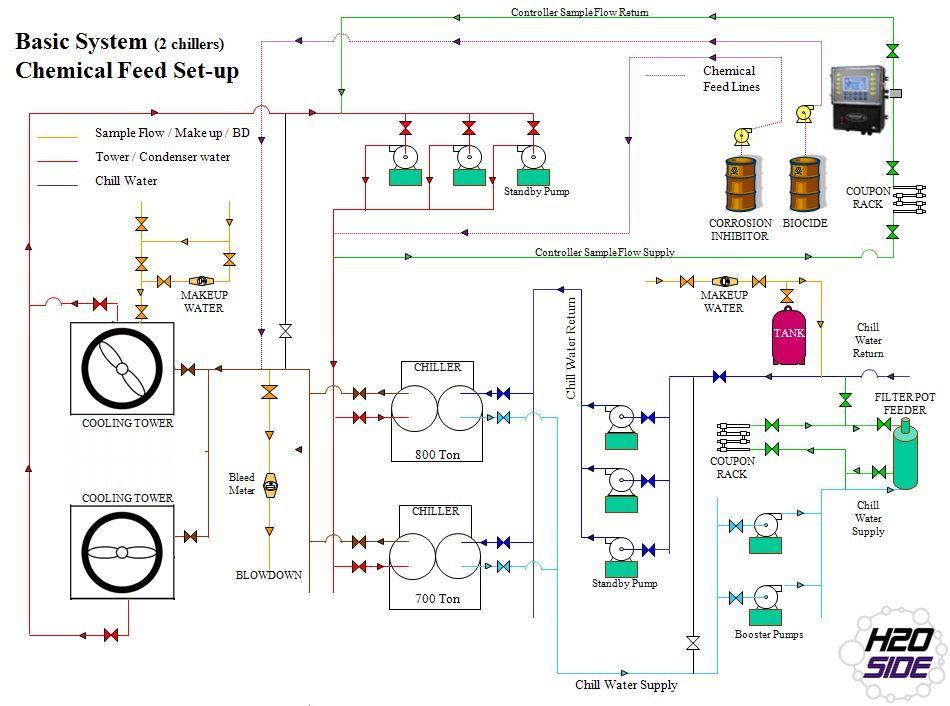 Water Treatement Process
